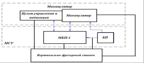Структурная схема системы управления 640