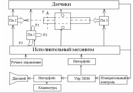 Структурная схема токарного