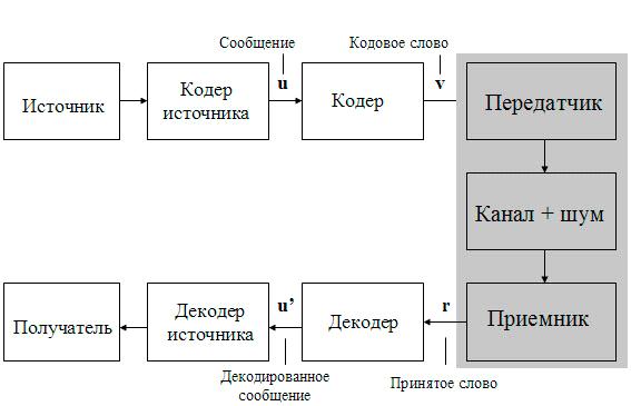 Функциональная схема цифровой