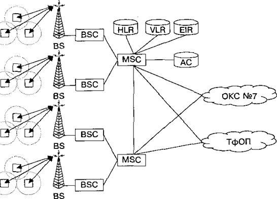 Схема построения сети